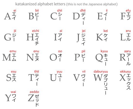 The letters of the alphabet, アルファベット, written in katakana カタカナ. A, ei エイ. B, bii ビー. C, shii シー. D, dhii ディー. E, ii イー. F, efu エフ. G, jii ジー. H, eichi エイチ. I, ai アイ. J, jei ジェイ.  K, kei ケイ. L, eru エル. M, emu エム. N, enu エヌ。O, oo オー. P, pii ピー. Q, kyuu キュー. R, aaru アール. S, esu エス. T, thii ティー. U, yuu ユー. V, vii ヴィー. W, daburyuu ダブリュー. X, ekkusu エックス. Y, wai ワイ. Z, zeddo ゼッド.
