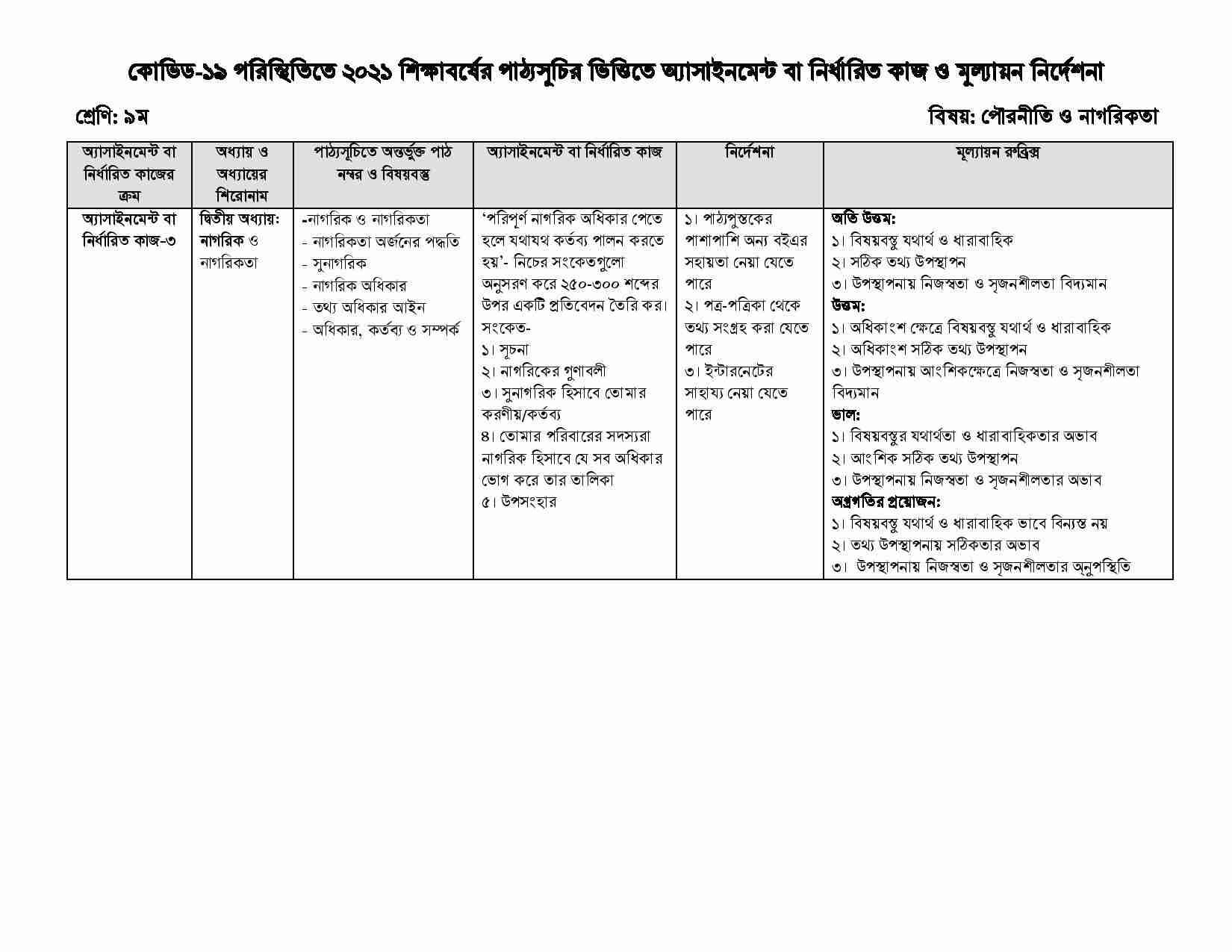 Class 9 13th Week Civics Subject Assignment 2021