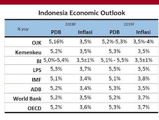 Peluang dan tantangan pasar saham tahun 2019