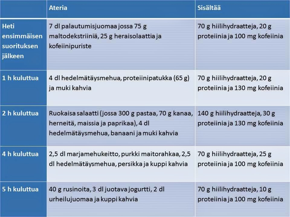 Nopeat Hiilihydraatit Lista