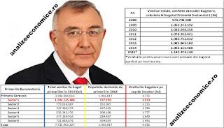 Veniturile totale ale Primăriei Sectorului 1 din 2004 încoace