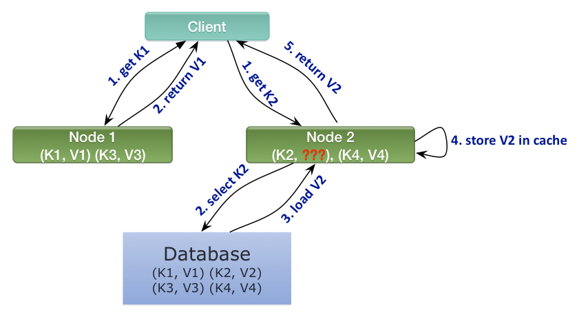 Two-Phase-Commit for In-Memory Caches - Part II