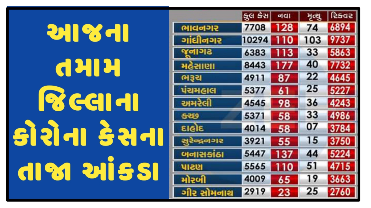 Gujarat Corona Cases Today [13/04/2021] District Wise Updates - Official Press Note PDF