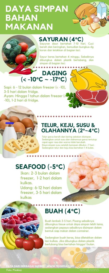 tabel suhu penyimpanan bahan makanan