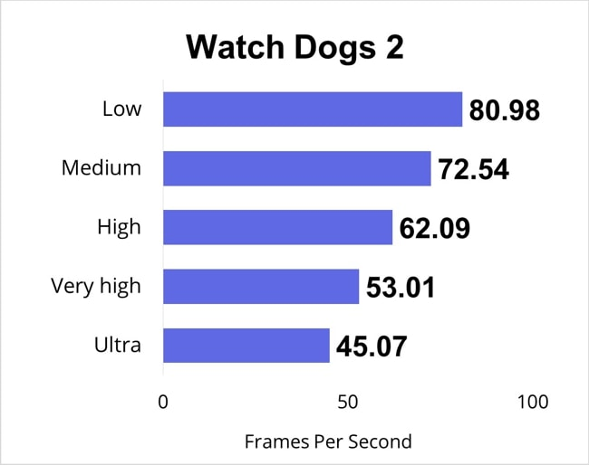 I have played Watch Dogs 2 for a half an hour and measured the FPS data for Low, Medium, High, Very high, and Ultra gaming-settings.