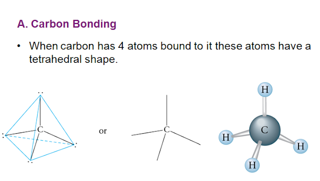 types of bonds formed by the carbon atom ,about the alkanes, structural isomers  ,draw structural formulas  ,name alkanes and substituted alkanes  ,the composition and uses of petroleum ,chemical reactions of alkanes