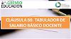 CLÁUSULA 60. TABULADOR DE SALARIO BÁSICO DOCENTE