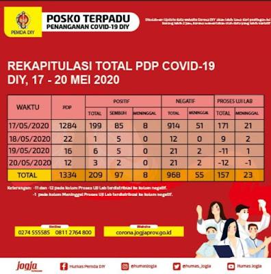 Update Covid-19 DIY Rabu 20 Mei 2020, Positif Bertambah Tiga, Satu Pengunjung Indogrosir