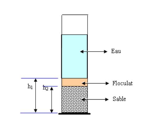 Compte rendu Equivalent de sable TP MDC génie civil PDF