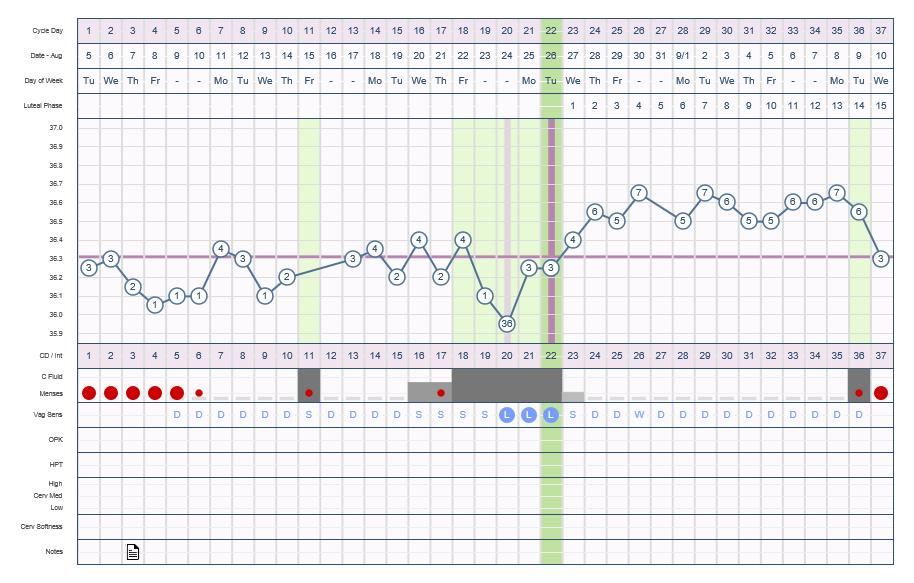 [Wykres cyklu w programie online OvaGraph]