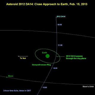 الكويكب DA14-2012