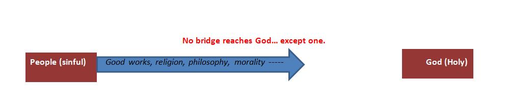 5d0f6e6f7220d Step 3 – God s Bridge  the cross