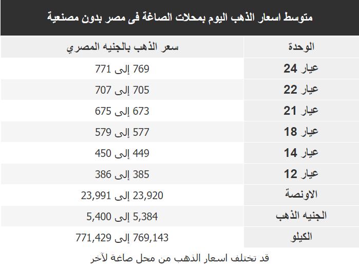 اسعار الذهب اليوم فى مصر Gold الجمعة 20 مارس 2020