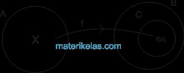 Rumus dan contoh soal relasi fungsi pada diagram panah rumus dan contoh soal relasi fungsi pada diagram panah cartesius pasangan berurutan ccuart Images