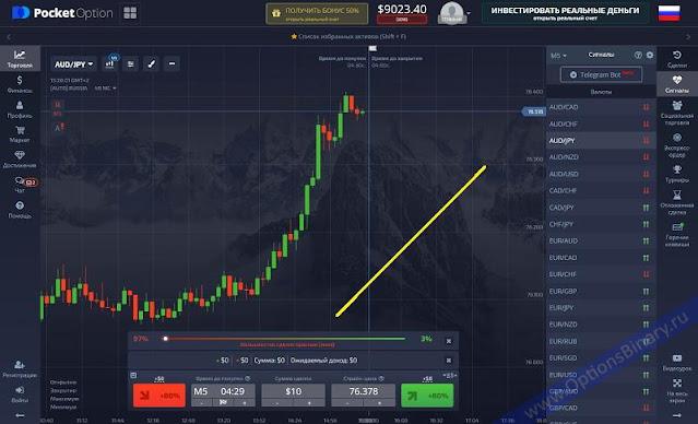 Торговая панель Pocket Option