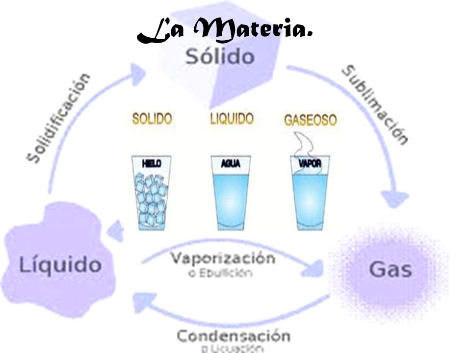el agua y sus propiedades yahoo dating