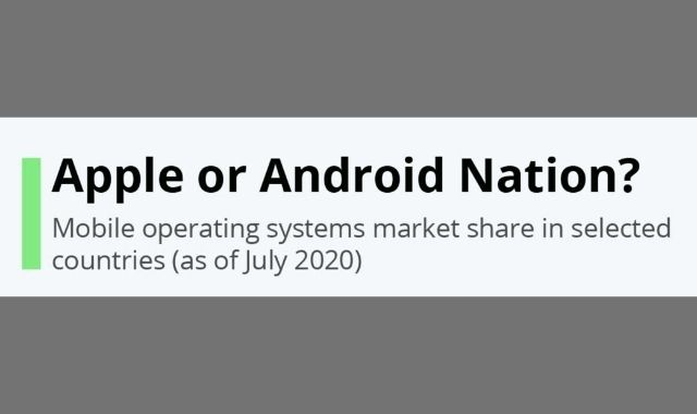 The Battle Between Android and iOS in Some Countries