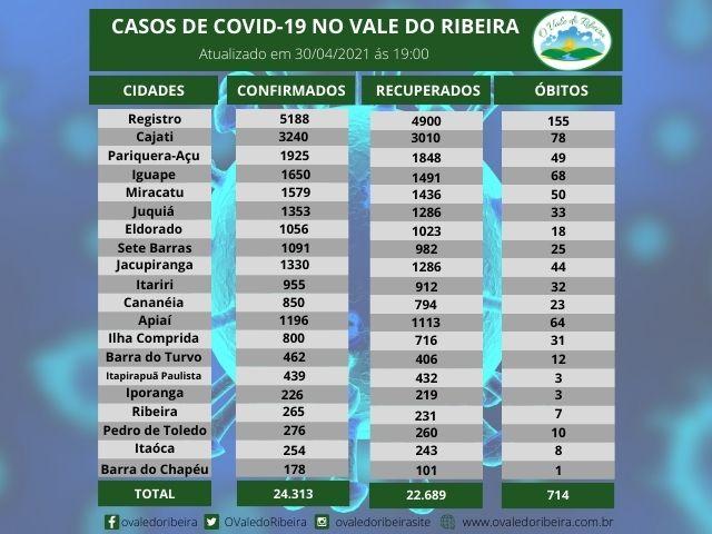 Vale do Ribeira soma 24.313 casos positivos, 22.689  recuperados e 714 mortes do Coronavírus - Covid-19
