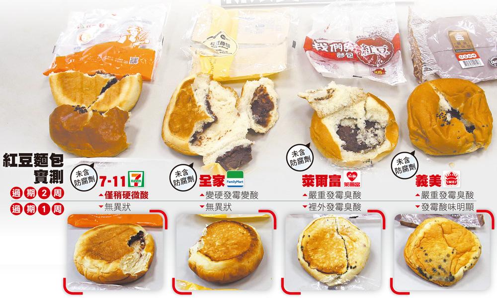 【小心添加物】超商麵包大對決:誰是木乃伊