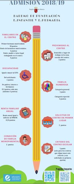 http://servicios.educarm.es/templates/portal/ficheros/websDinamicas/34/BaremoInfantil-Primaria_1.pdf