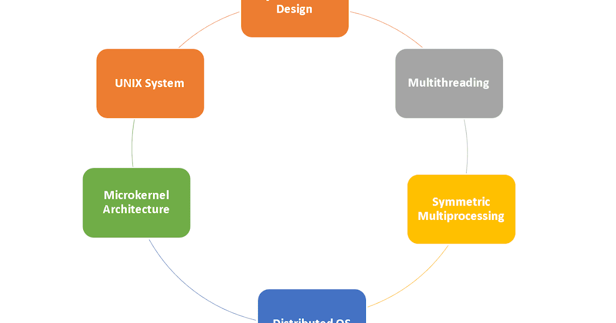 Characteristics Of Modern Operating System