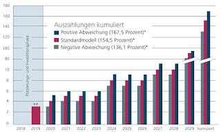 ÖKORENTA Erneuerbare Energien 10 Vergleich Grafik Umweltfonds hochrentabel Festzins Kapital Anlage Zins Einnahmen Ökologische Geldanlagen 2019