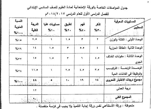 مواصفات امتحان العلوم المرحلة رابعة ابتدائي 2018