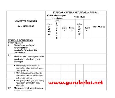 KKM SMA Kurikulum 2013 lengkap dengan contoh dan format
