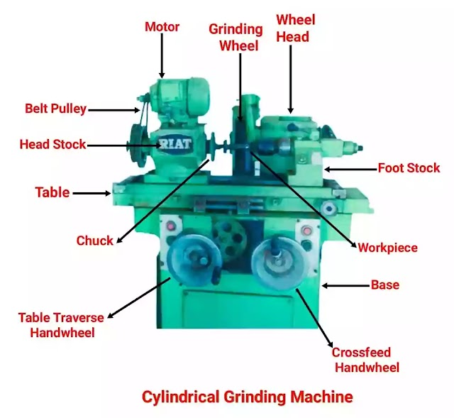 Parts of Cylindrical Grinding Machine and Their Types,Uses