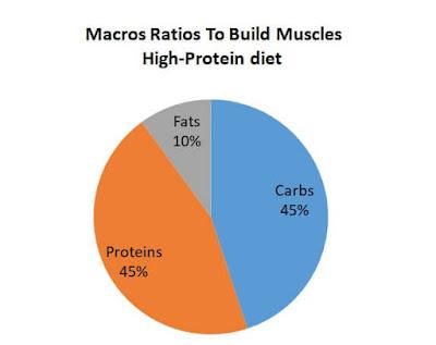Macronutrients Ratio Proteins