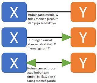 Hubungan simetris, kausal, dan interaktif atau resoprocal
