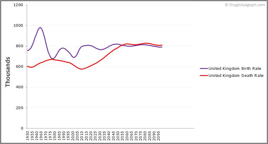 United Kingdom  Birth and Death Rate
