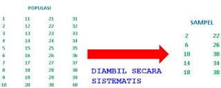Sampling Sistematis Statistika Penelitian