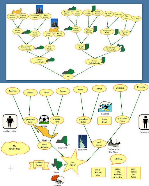 Family Tree Template: Family Tree Template Grade 1