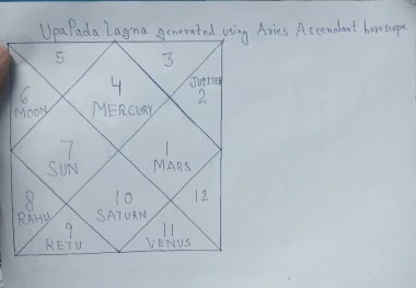 Upapada Lagna Detail Marriage Prediction Analysis Vedic Astrology And Palmistry
