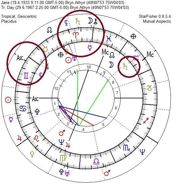 Astróloga Orissa Mizar, Lilith y Jane Mainsfield, La Carta Natal de Jane Mansfield, Lilith y los signos del zodiaco, Lilith y las Casas Zodiacales, La Luna Negra La Casa XII, La Muerte de Jane Mansfield