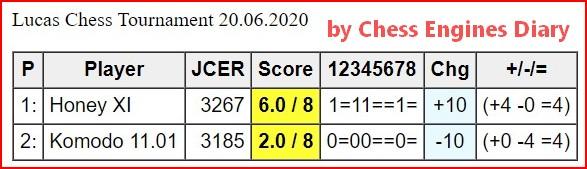 JCER Tournament 2020 - Page 8 Lucas20062020