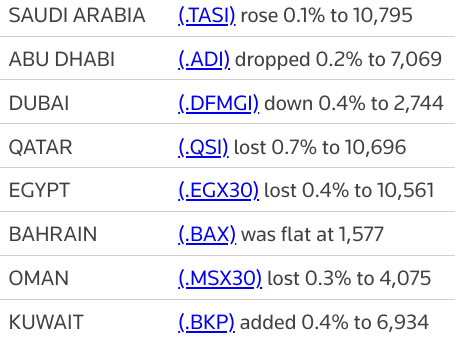 MIDEAST STOCKS #Saudi index gains on petrochemicals boost; other major markets ease | Reuters