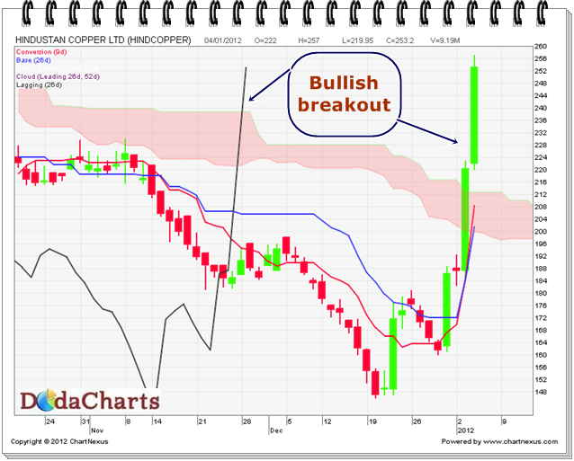 Hindustan Copper Ltd. Technical chart