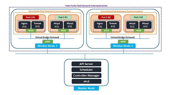 Kubernetes Networking basics