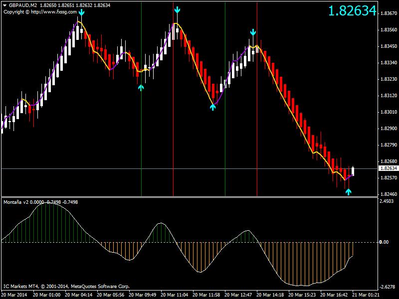 Descarga del indicador de opciones binarias mt4