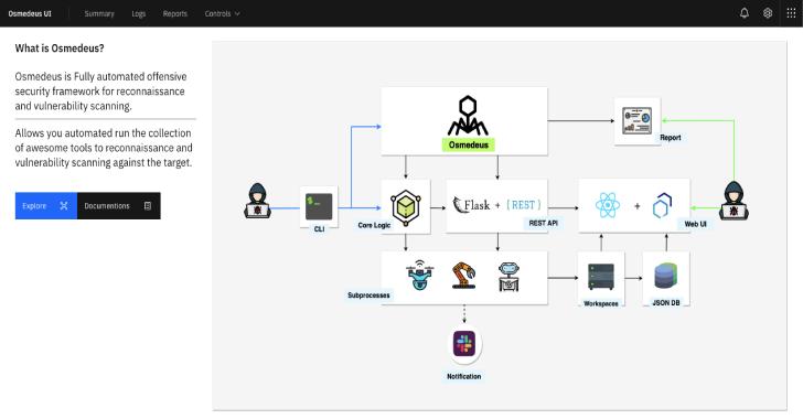Osmedeus : Security Framework For Reconnaissance & Vulnerability Scanning