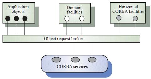 Gambar 10.7 CORBA application structure