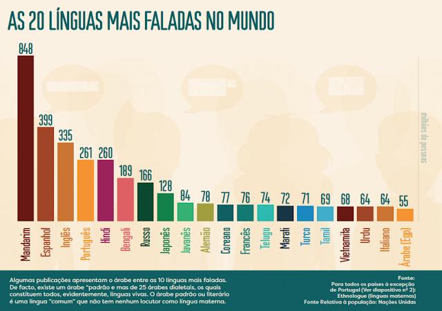 8a3d7ab04728 As 20 línguas mais faladas do mundo