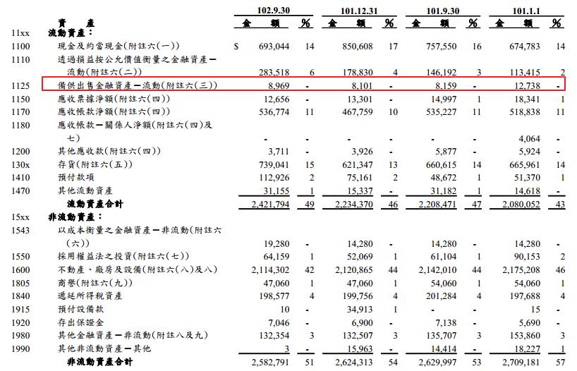 樺誌的異想世界: [財報試讀] 備供出售之金融資產(以:宏正6277 2013Q3為例)