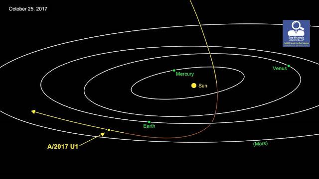 """كوكب صغير أو زيارات """"المذنب"""" من خارج النظام الشمسي"""