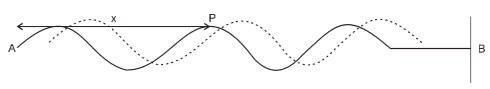 Gelombang berjalan pada tali