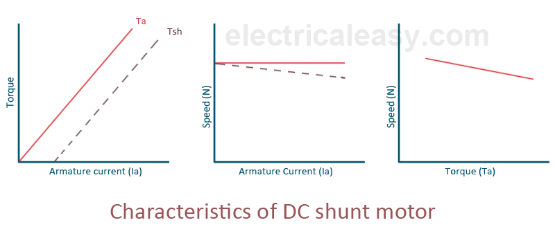 characteristics of dc shunt motor
