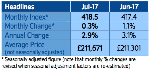 nationwide house price index july17