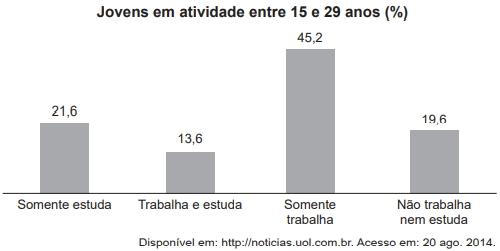 Jovens em atividade entre 15 e 29 anos